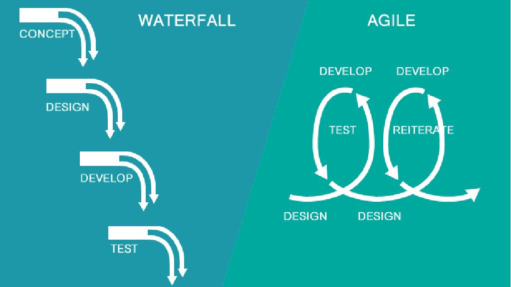 Waterfall Product Development