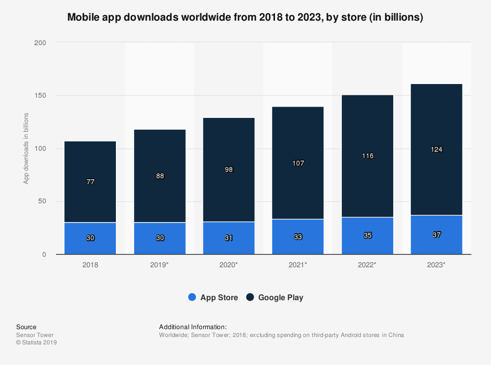 Mobile App development trends || the revenue from mobile applications