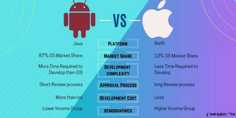 Differences Between Android And iOS App Development