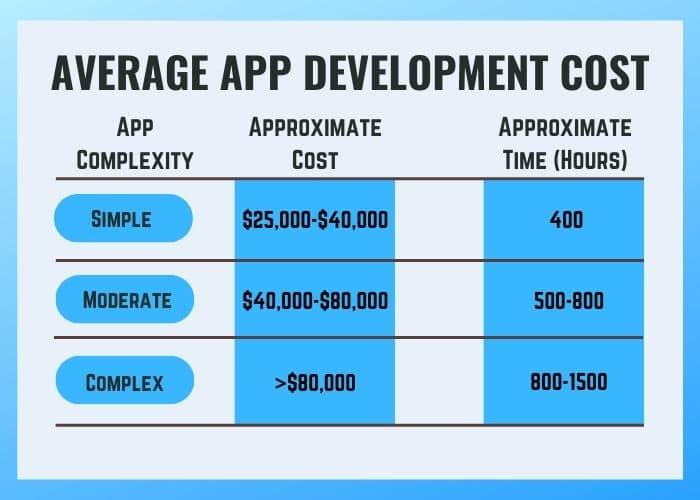 An average app development cost will help you to plan about complexity of your next app