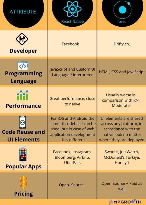 React Native Vs Ionic brief comparison of both app development frameworks