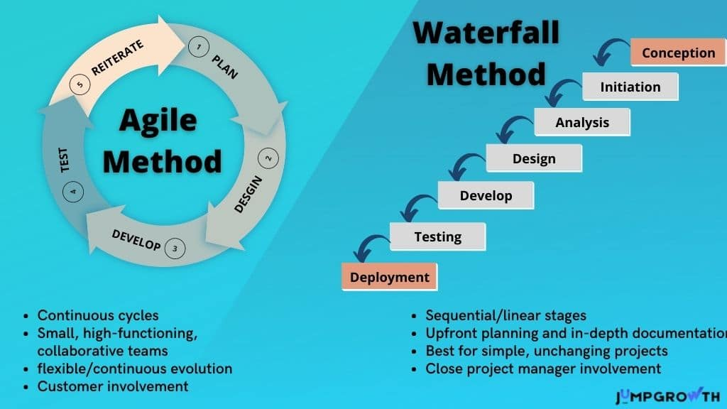Agile vs Waterfall comparison table and method