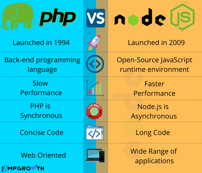 Comparison table of  PHP vs NodeJS comparison and benchmarks