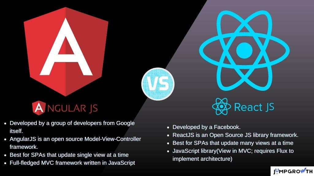key differences between AngularJs Vs ReactJs